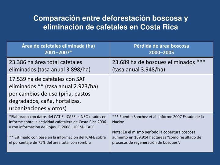 Comparación entre deforestación boscosa y eliminación de cafetales en Costa Rica