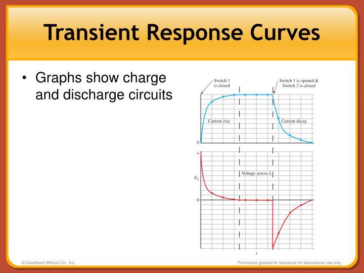 Transient Response Curves