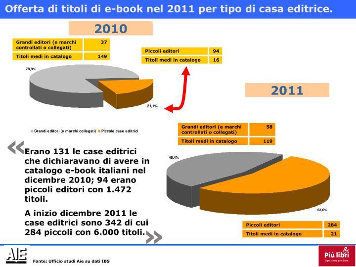 Offerta di titoli di e-book nel 2011 per tipo di casa editrice.