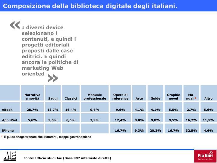 Composizione della biblioteca digitale degli italiani.