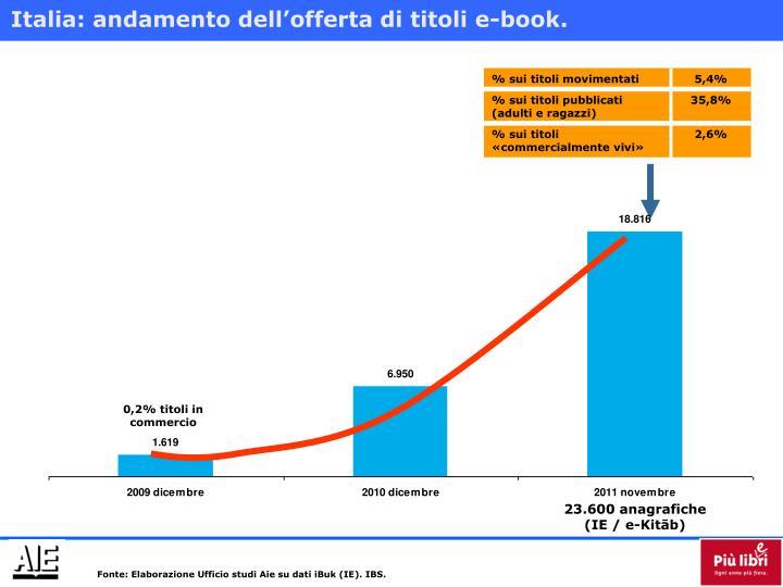 Italia: andamento dell'offerta di titoli e-book.