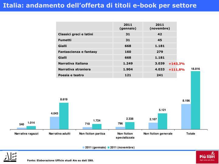 Italia: andamento dell'offerta di titoli e-book per settore