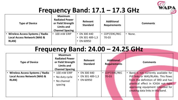 Frequency Band: