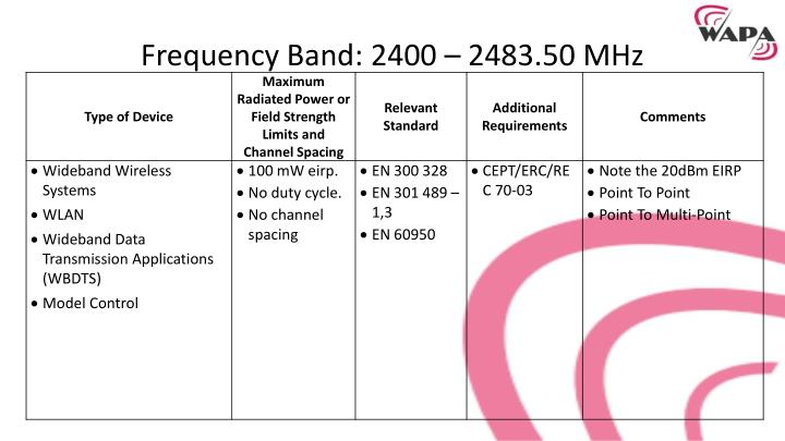 Frequency Band: 2400 –