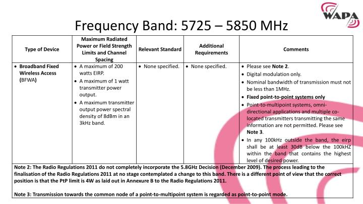 Frequency Band: 5725 –