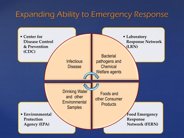 Expanding Ability to Emergency Response