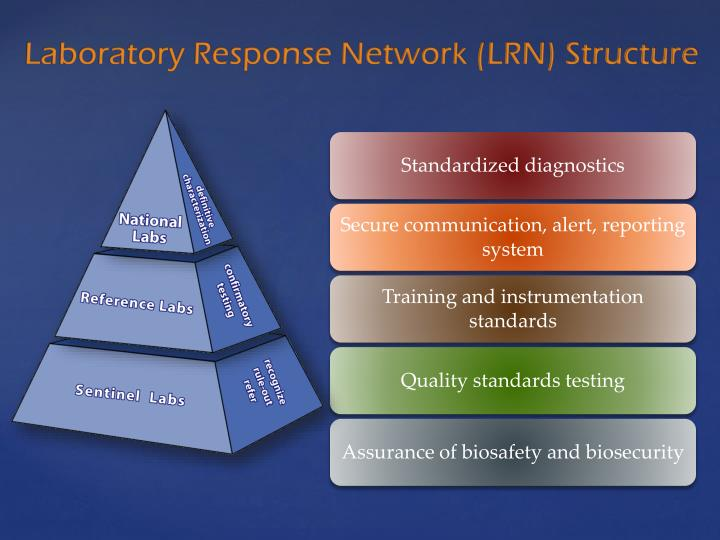 Laboratory Response Network (LRN) Structure