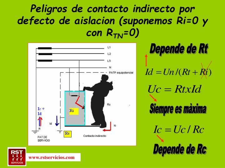 Peligros de contacto indirecto por defecto de aislacion (suponemos Ri=0 y con R