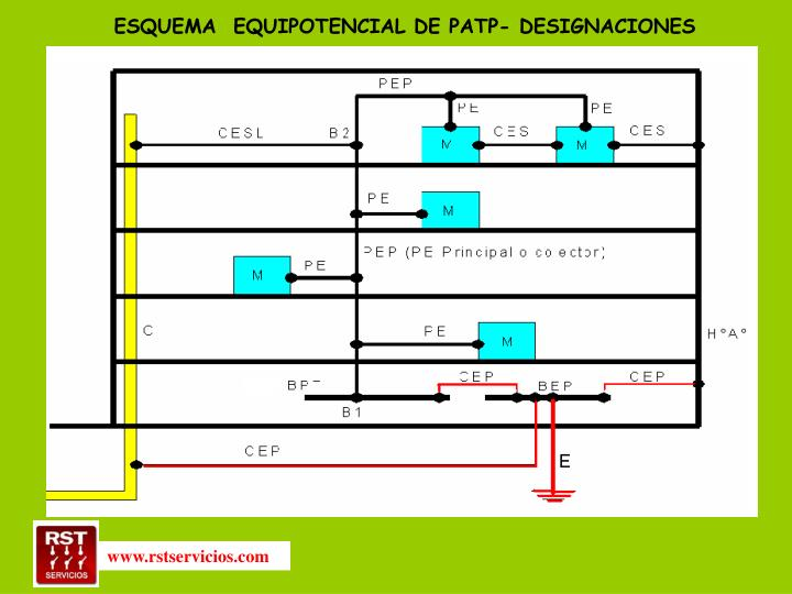 ESQUEMA  EQUIPOTENCIAL DE PATP- DESIGNACIONES