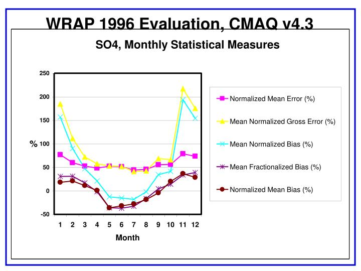 WRAP 1996 Evaluation, CMAQ v4.3