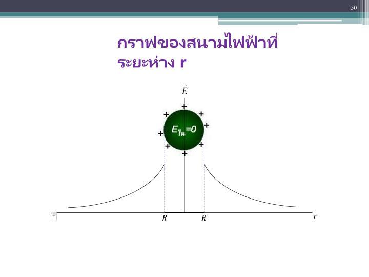กราฟของสนามไฟฟ้าที่ระยะห่าง