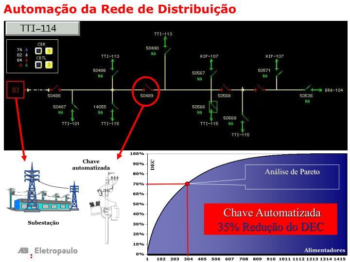 Automação da Rede de Distribuição