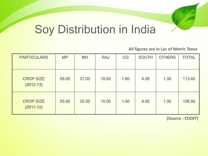 Soy Distribution in India