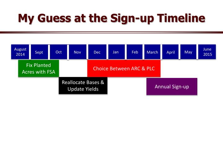 My Guess at the Sign-up Timeline