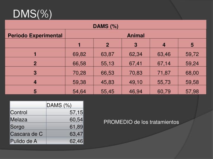 DMS(%)