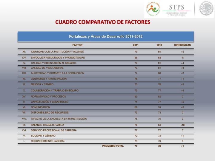 CUADRO COMPARATIVO DE FACTORES