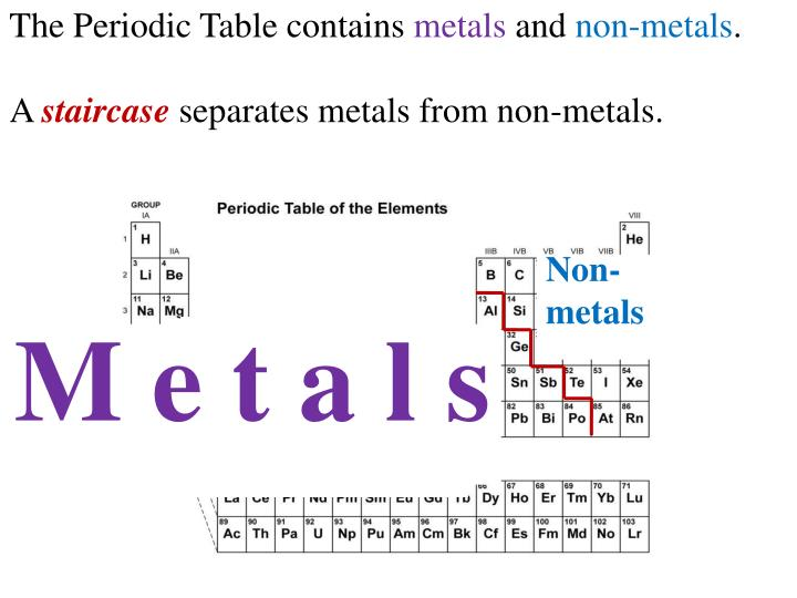 The Periodic Table contains