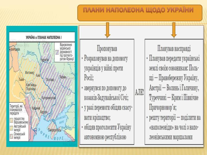 Плани Наполеона щодо України