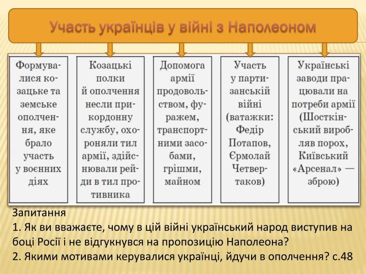 Участь українців у війні з Наполеоном