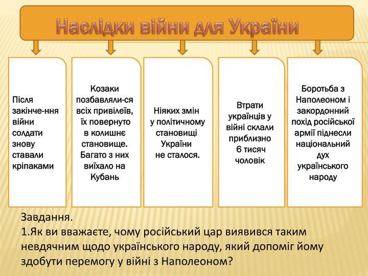 Наслідки війни для України