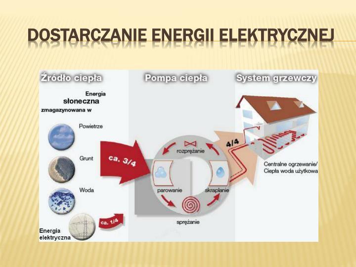Dostarczanie energii elektrycznej