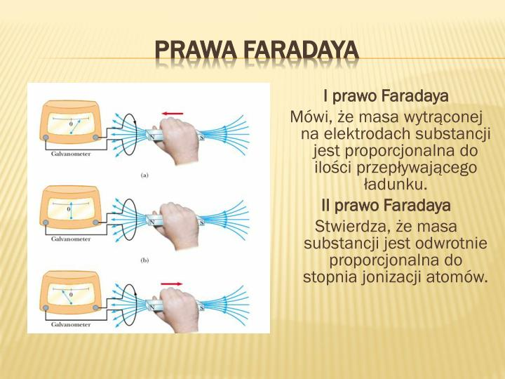 I prawo Faradaya