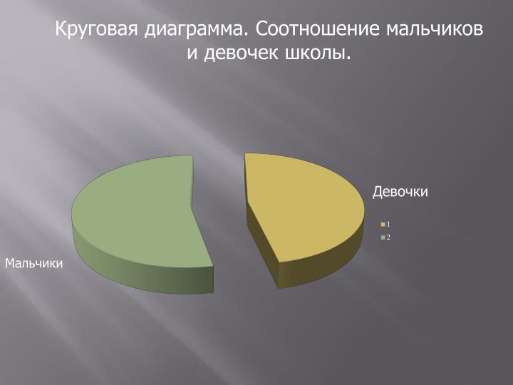 Круговая диаграмма. Соотношение мальчиков и девочек школы.