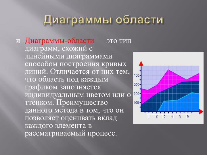 Диаграммы области