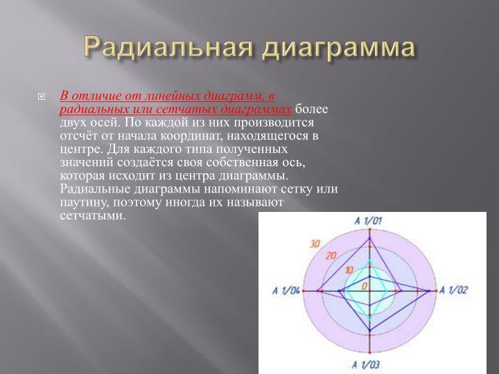 Радиальная диаграмма