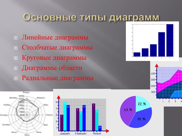 Основные типы диаграмм