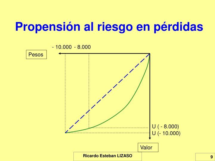 Propensión al riesgo en pérdidas