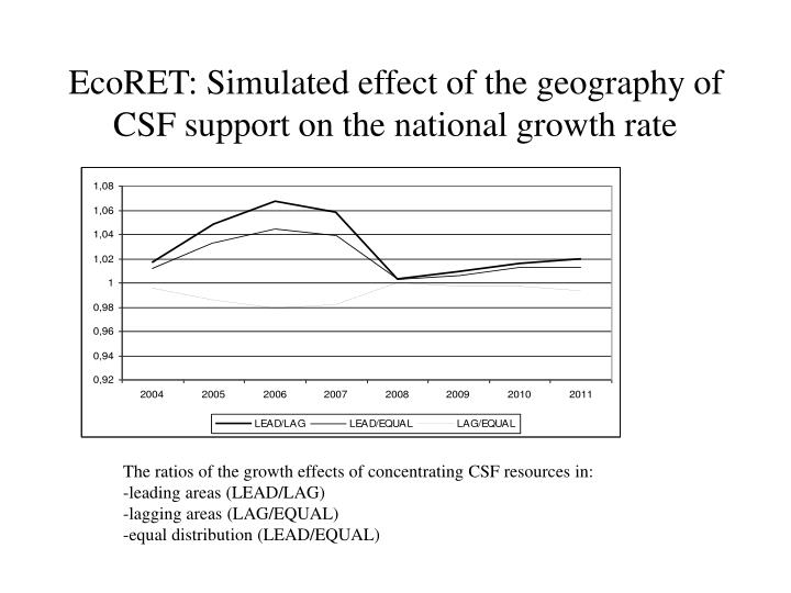 EcoRET: Simulated effect of the geography of CSF support on the national growth rate