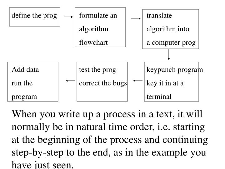 define the progformulate antranslate
