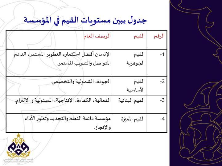 جدول يبين مستويات القيم في المؤسسة