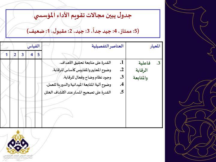 جدول يبين مجالات تقويم الأداء المؤسسي