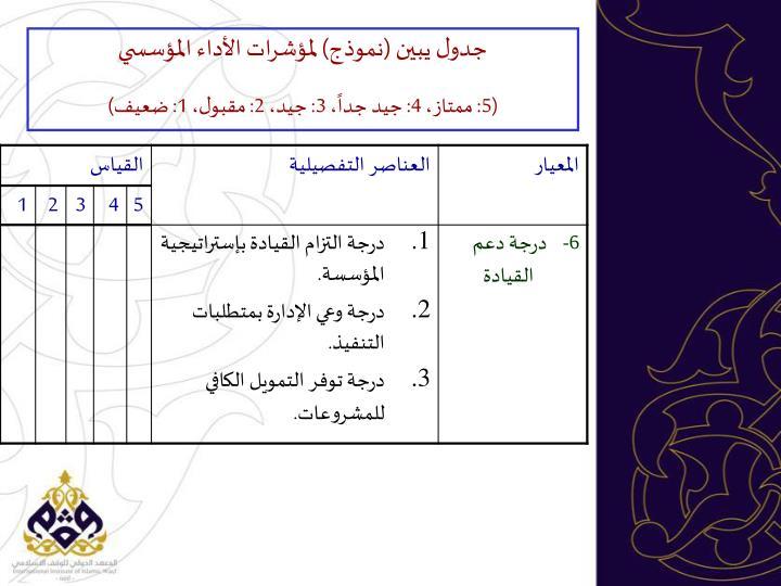 جدول يبين (نموذج) لمؤشرات الأداء المؤسسي