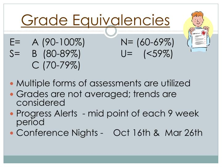 Grade Equivalencies