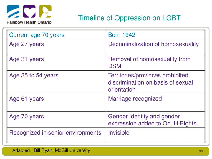 Timeline of Oppression on LGBT