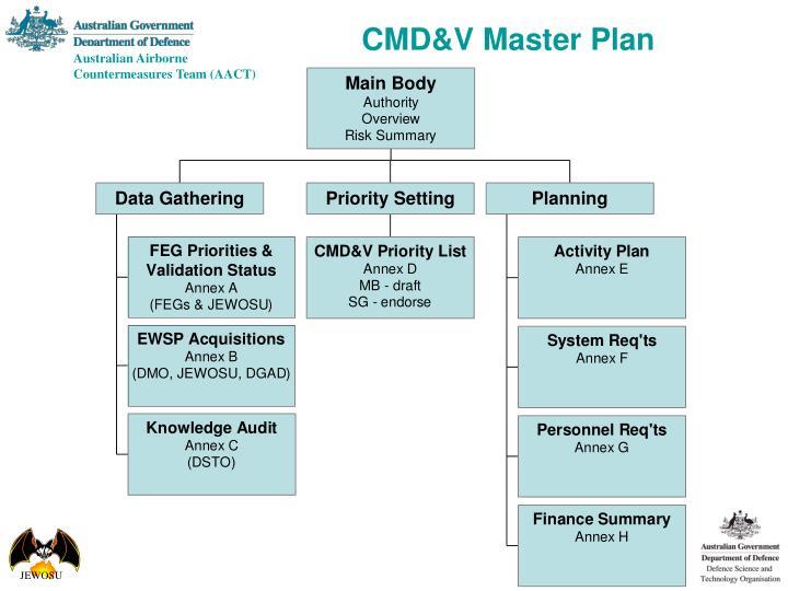 CMD&V Master Plan