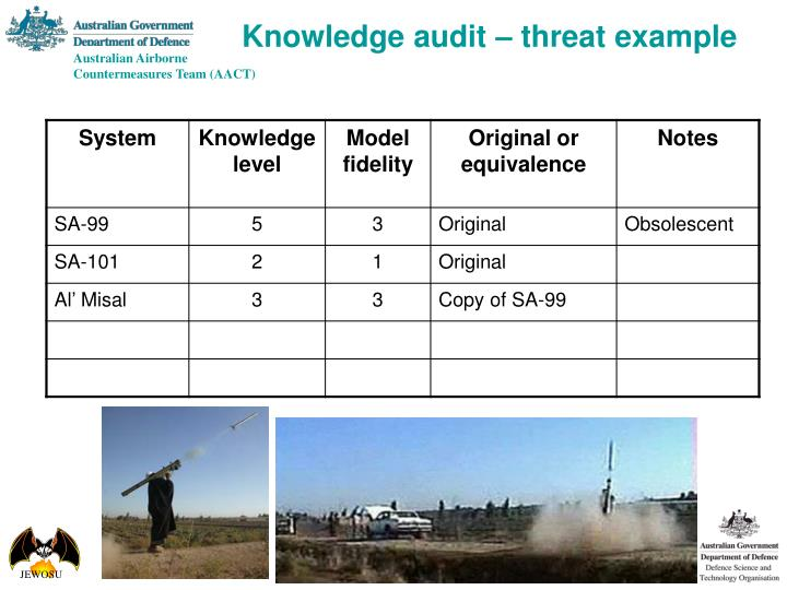 Knowledge audit – threat example