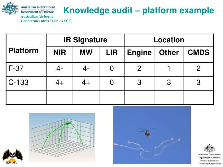 Knowledge audit – platform example