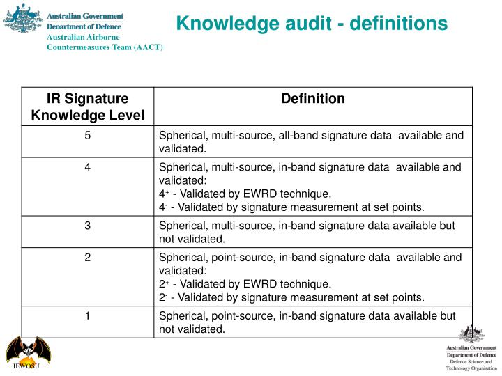 Knowledge audit - definitions