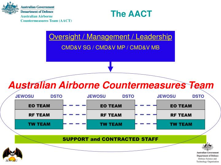 Australian Airborne Countermeasures Team
