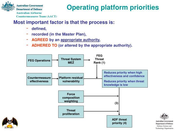 FEG Operations