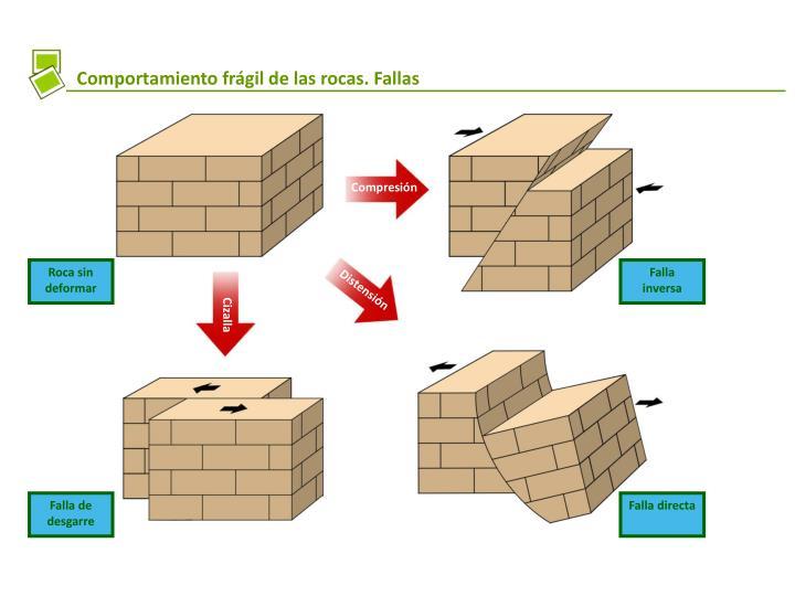 Comportamiento frágil de las rocas. Fallas