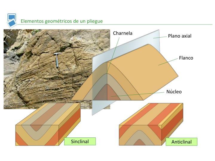 Elementos geométricos de un pliegue