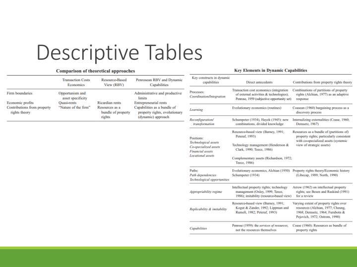 Descriptive Tables