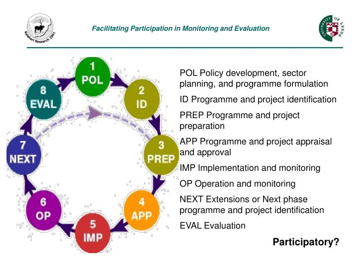 Facilitating Participation in Monitoring and Evaluation