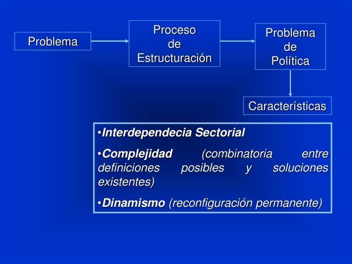 Proceso         de Estructuración