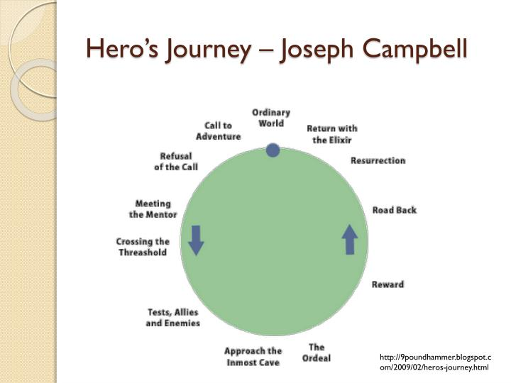 Hero's Journey – Joseph Campbell